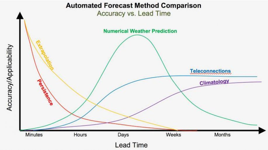 Automated Forecast Method Comparison Graph