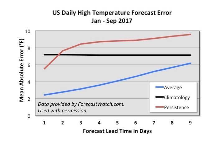 US Daily High Temp Chart
